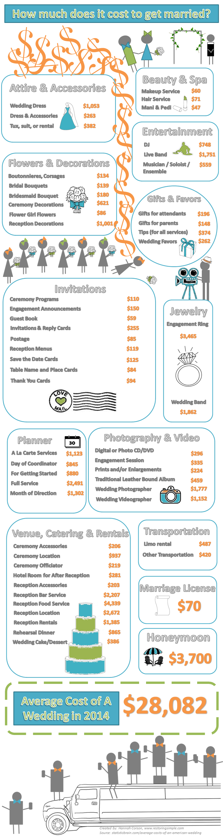 average wedding cost in 2014